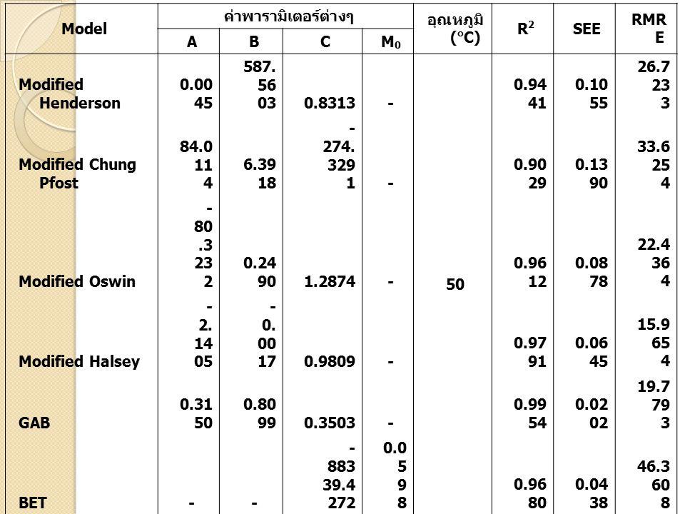 Model ค่าพารามิเตอร์ต่างๆ อุณหภูมิ ( ๐ C) R2R2 SEE RMR E ABCM0M0 Modified Henderson 0.00 45 587.