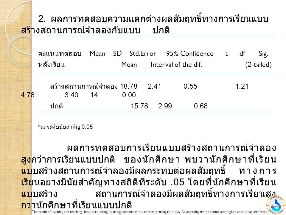 2. ผลการทดสอบความแตกต่างผลสัมฤทธิ์ทางการเรียนแบบ สร้างสถานการณ์จำลองกับแบบปกติ คะแนนทดสอบ Mean SD Std.Error 95% Confidence t df Sig. หลังเรียน Mean In
