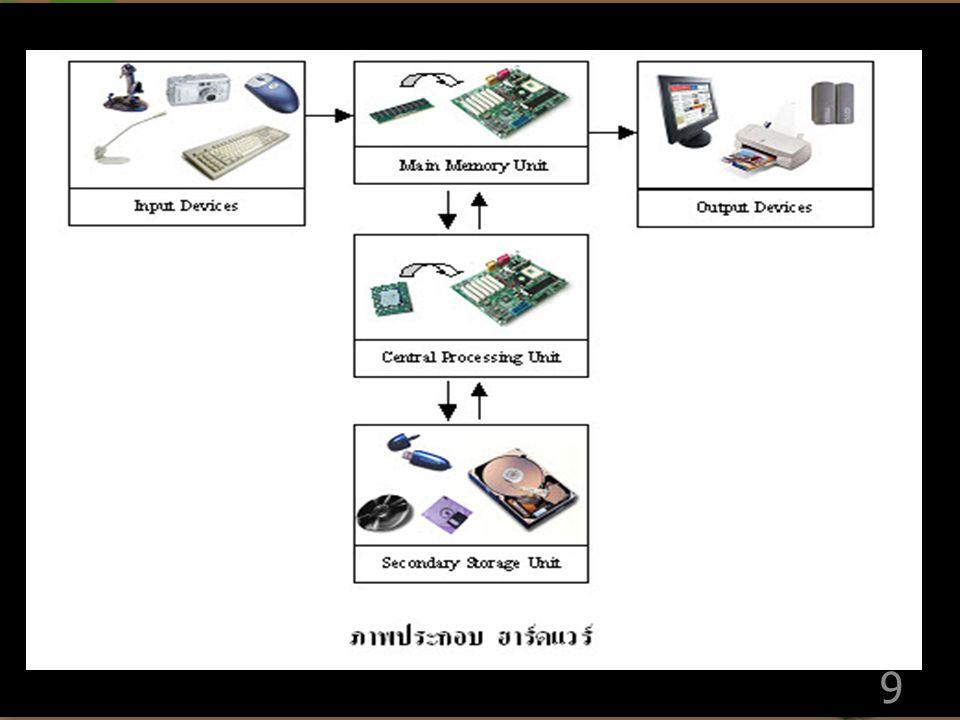 1. ฮาร์ดแวร์ (Hardware) ฮาร์ดแวร์ (Hardware) คือ อุปกรณ์ ชิ้นส่วนต่าง ๆ ของคอมพิวเตอร์ รวมถึงสื่อ ที่ใช้ในการบันทึกข้อมูล ได้แก่ อุปกรณ์รับ ข้อมูล (In