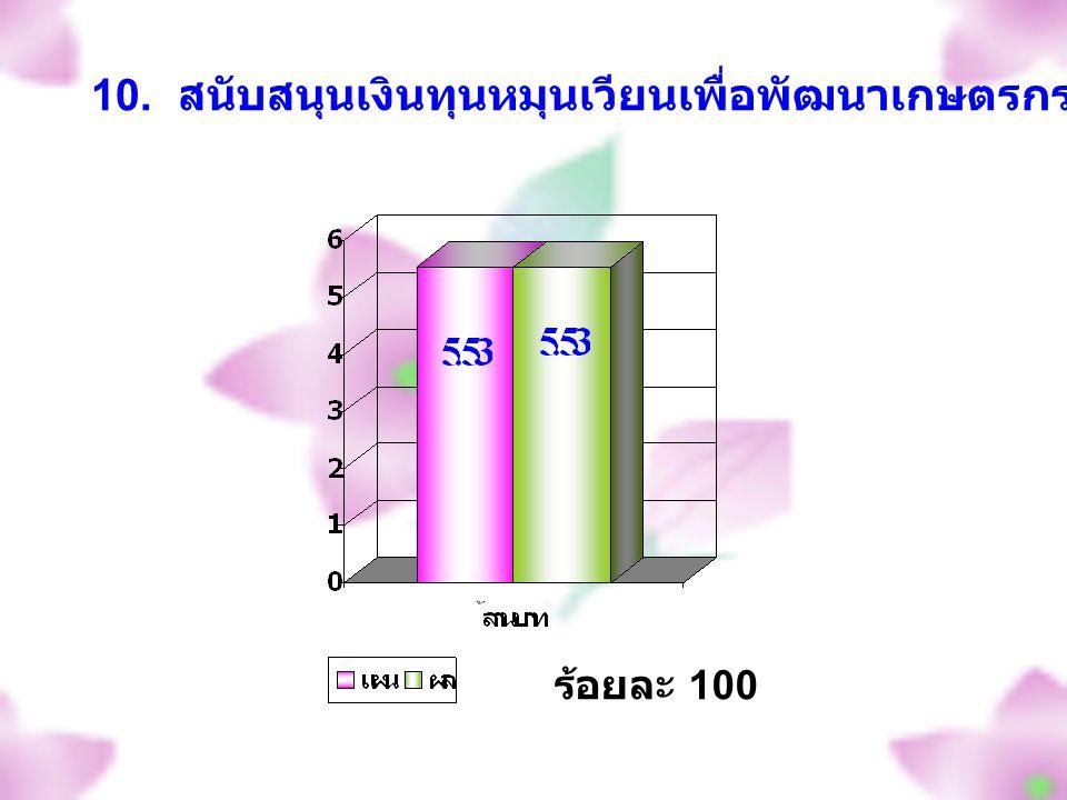 ร้อยละ 100 10. สนับสนุนเงินทุนหมุนเวียนเพื่อพัฒนาเกษตรกร