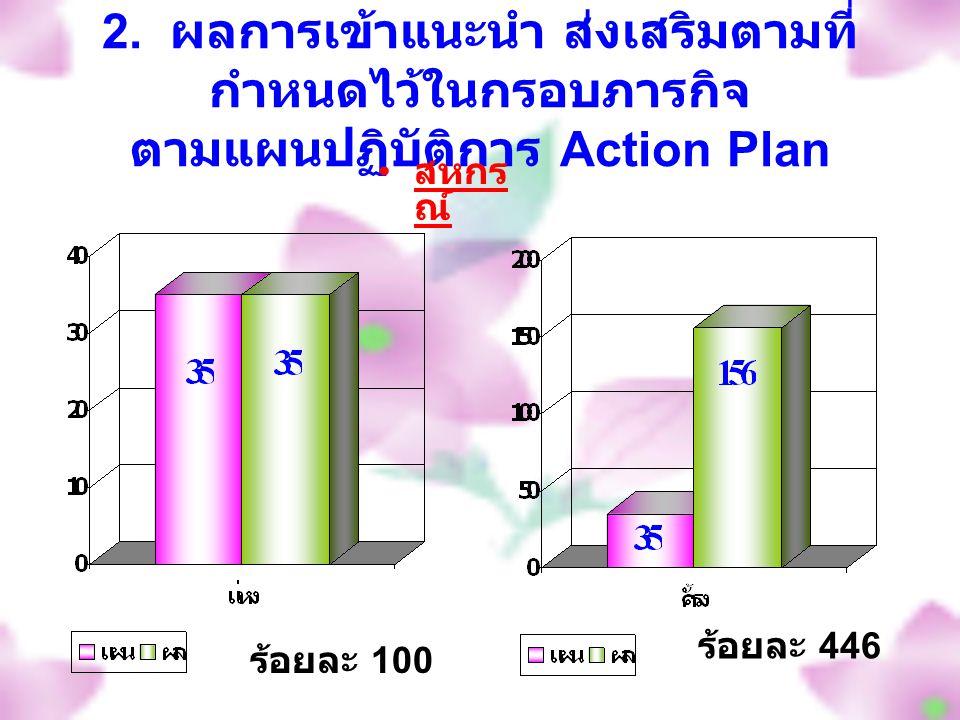 2. ผลการเข้าแนะนำ ส่งเสริมตามที่ กำหนดไว้ในกรอบภารกิจ ตามแผนปฏิบัติการ Action Plan สหกร ณ์ ร้อยละ 100 ร้อยละ 446