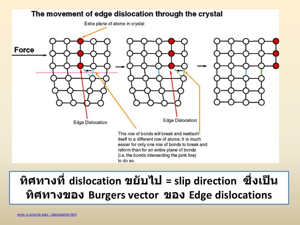 www.ic.arizona.edu/.../disclocation.html ทิศทางที่ dislocation ขยับไป = slip direction ซึ่งเป็น ทิศทางของ Burgers vector ของ Edge dislocations