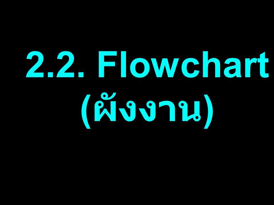 2.2 Flowchart START width1, long2, rectangle3 width1 rectangle3 long2 rectangle3 = width1 * long2 END