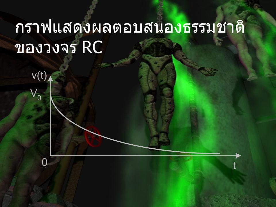กราฟแสดงผลตอบสนองธรรมชาติ ของวงจร RC