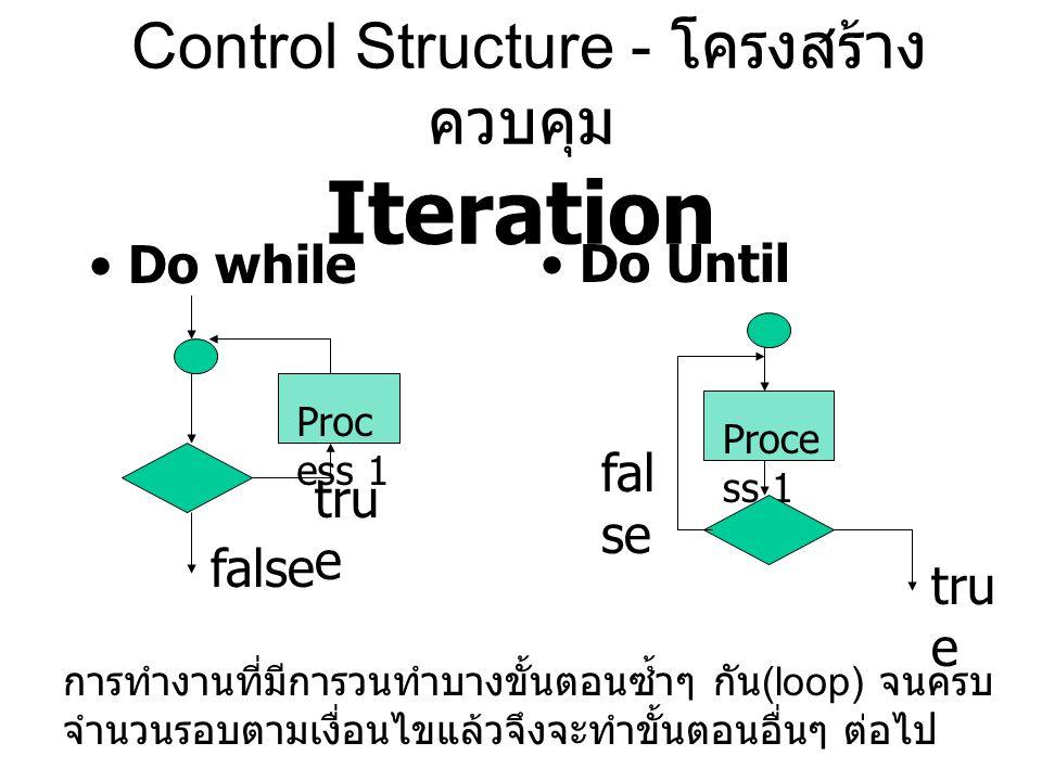 Control Structure - โครงสร้าง ควบคุม Iteration Do whileDo Until Proc ess 1 tru e false Proce ss 1 fal se tru e การทำงานที่มีการวนทำบางขั้นตอนซ้ำๆ กัน