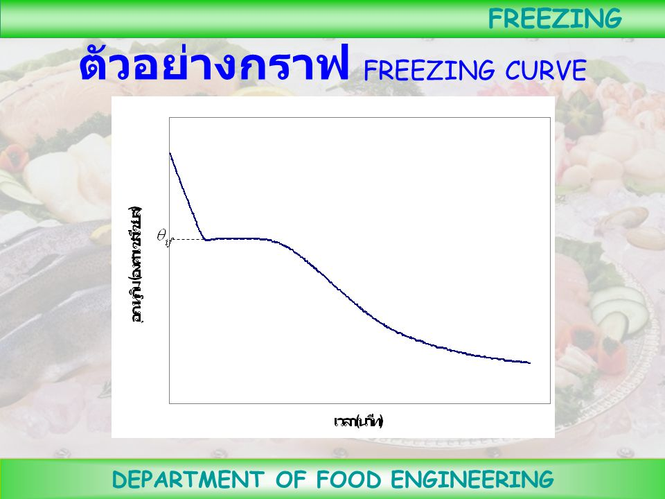 DEPARTMENT OF FOOD ENGINEERING FREEZING รายงานผลการทดลอง 1. รายงานอุณหภูมิที่จุดที่เย็นช้าที่สุดของ อาหาร อุณหภูมิที่ผิวของอาหาร และ อุณหภูมิของเครื่อ