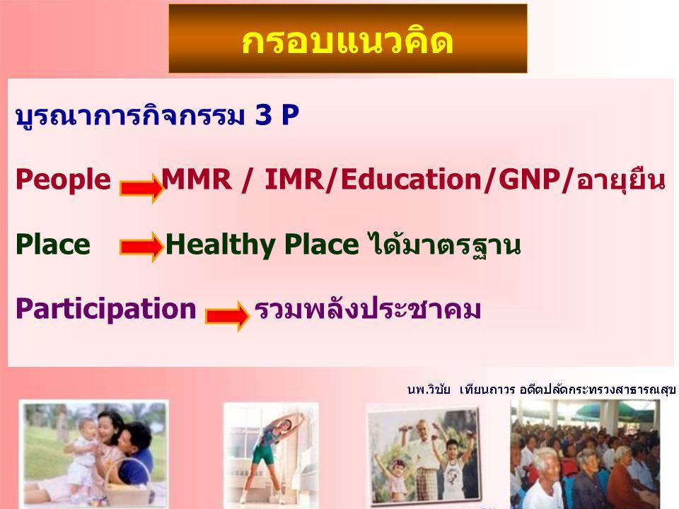 กรอบแนวคิด บูรณาการกิจกรรม 3 P People MMR / IMR/Education/GNP/อายุยืน Place Healthy Place ได้มาตรฐาน Participation รวมพลังประชาคม