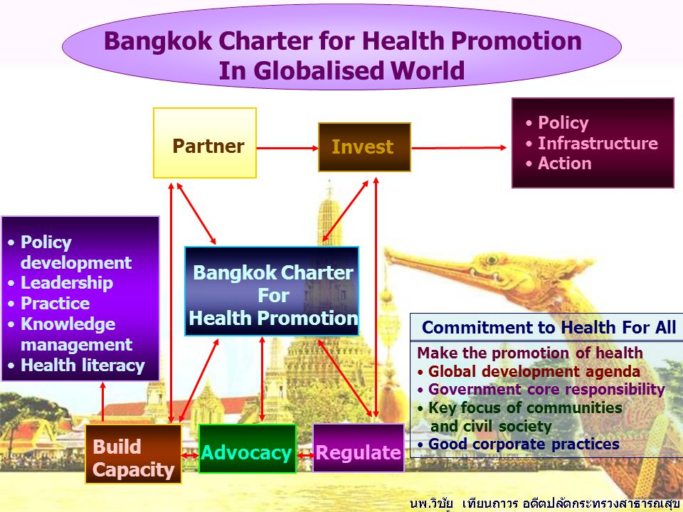 Build Capacity Regulate Invest Partner Policy Infrastructure Action Advocacy Bangkok Charter for Health Promotion In Globalised World Policy developme