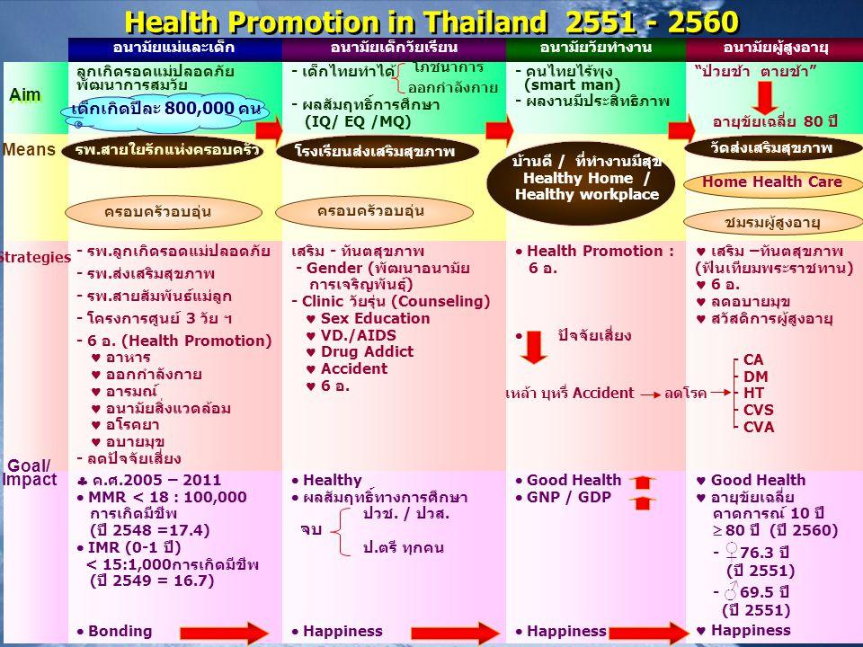 Health Promotion in Thailand 2551 - 2560 อนามัยแม่และเด็กอนามัยเด็กวัยเรียนอนามัยวัยทำงานอนามัยผู้สูงอายุ ลูกเกิดรอดแม่ปลอดภัย พัฒนาการสมวัย - เด็กไทย