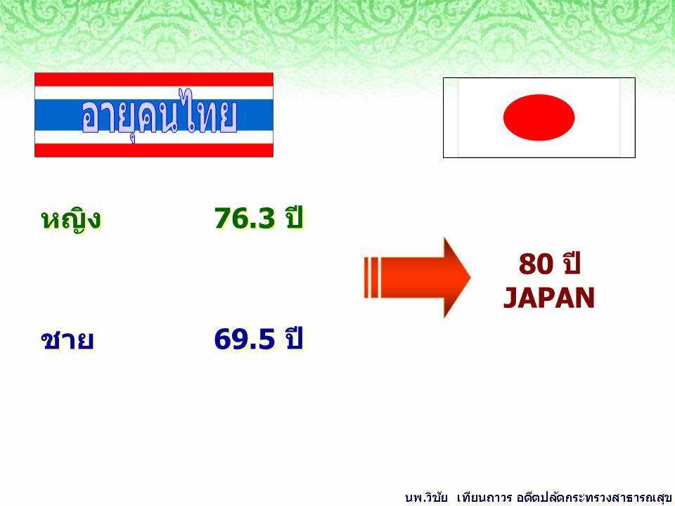 หญิง76.3ปี ชาย69.5ปี หญิง76.3ปี ชาย69.5ปี 80 ปี JAPAN