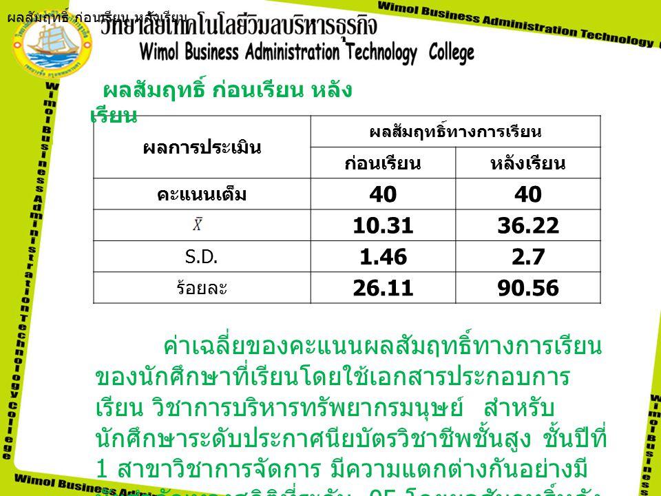 ผลการประเมิน ผลสัมฤทธิ์ทางการเรียน ก่อนเรียนหลังเรียน คะแนนเต็ม 40 10.3136.22 S.D.