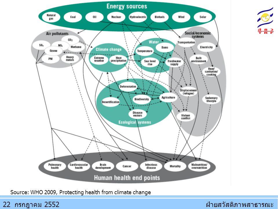 ฝ่ายสวัสดิภาพสาธารณะฝ่ายสวัสดิภาพสาธารณะ Source: WHO 2009, Protecting health from climate change 22 2552กรกฎาคม