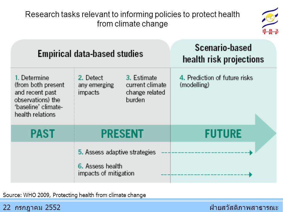ฝ่ายสวัสดิภาพสาธารณะฝ่ายสวัสดิภาพสาธารณะ Source: WHO 2009, Protecting health from climate change 22 2552กรกฎาคม Research tasks relevant to informing p
