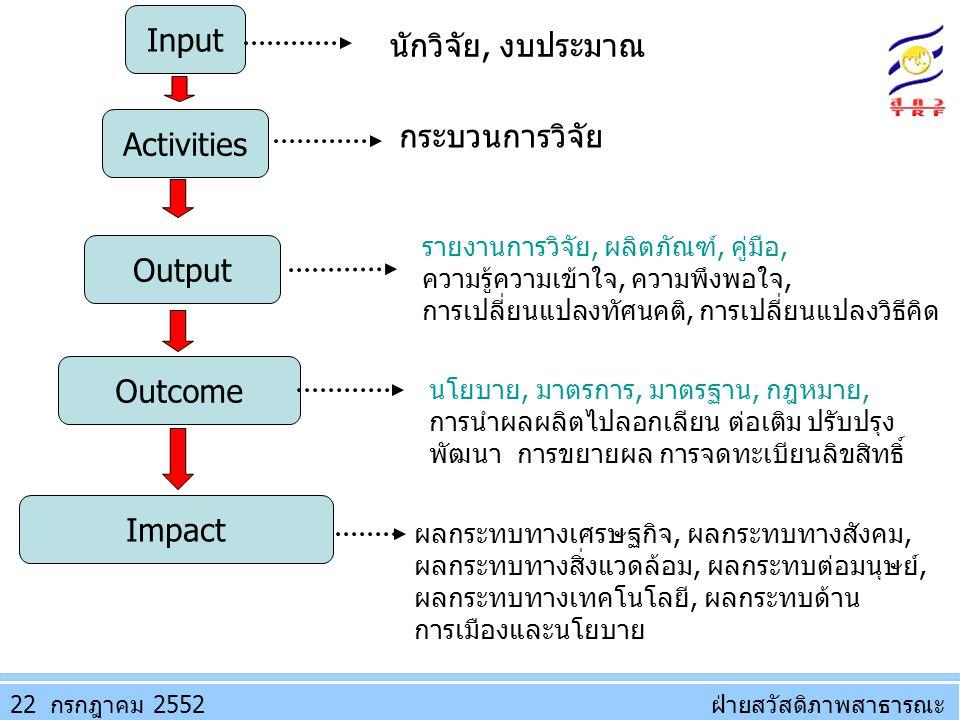 Input Activities Output Outcome Impact ผลกระทบทางเศรษฐกิจ, ผลกระทบทางสังคม, ผลกระทบทางสิ่งแวดล้อม, ผลกระทบต่อมนุษย์, ผลกระทบทางเทคโนโลยี, ผลกระทบด้าน