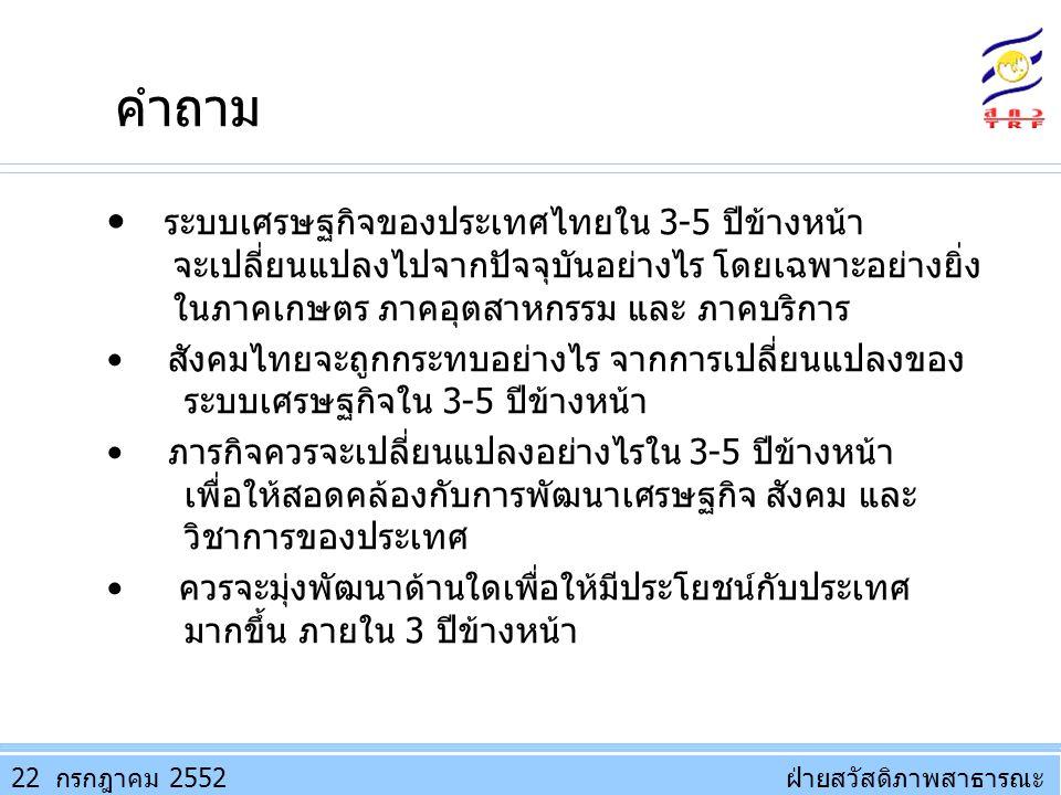 17กรกฎาคม 2552ฝ่ายสวัสดิภาพสาธารณะ22กรกฎาคม 2552ฝ่ายสวัสดิภาพสาธารณะ คำถาม ระบบเศรษฐกิจของประเทศไทยใน 3-5 ปีข้างหน้า จะเปลี่ยนแปลงไปจากปัจจุบันอย่างไร