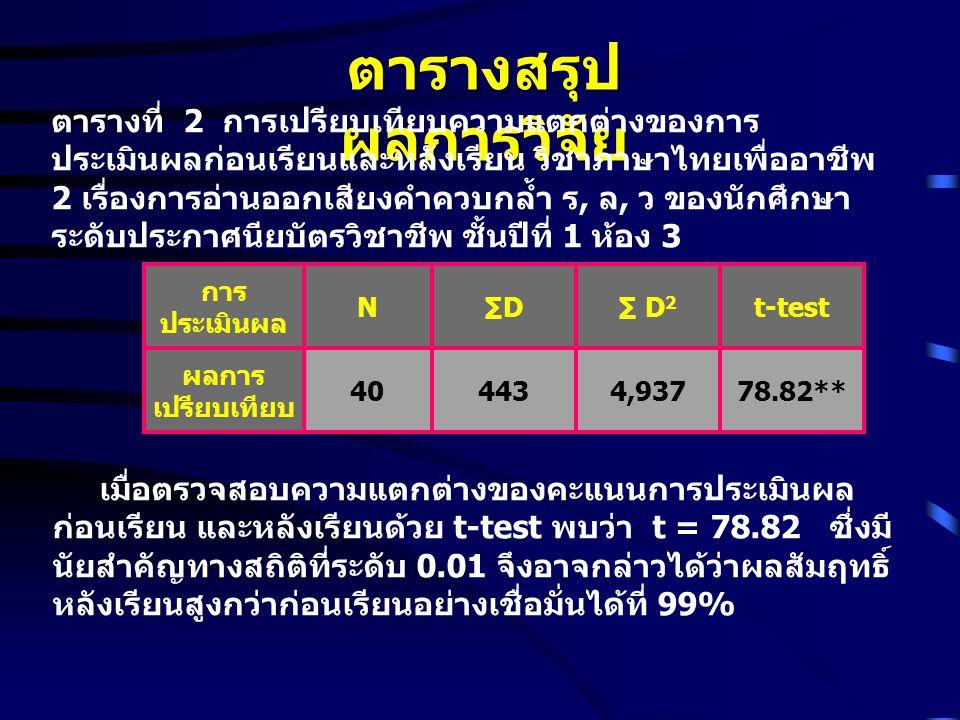ตารางสรุป ผลการวิจัย ตารางที่ 2 การเปรียบเทียบความแตกต่างของการ ประเมินผลก่อนเรียนและหลังเรียน วิชาภาษาไทยเพื่ออาชีพ 2 เรื่องการอ่านออกเสียงคำควบกล้ำ ร, ล, ว ของนักศึกษา ระดับประกาศนียบัตรวิชาชีพ ชั้นปีที่ 1 ห้อง 3 การ ประเมินผล N∑D∑ D 2 t-test ผลการ เปรียบเทียบ 404434,93778.82** เมื่อตรวจสอบความแตกต่างของคะแนนการประเมินผล ก่อนเรียน และหลังเรียนด้วย t-test พบว่า t = 78.82 ซึ่งมี นัยสำคัญทางสถิติที่ระดับ 0.01 จึงอาจกล่าวได้ว่าผลสัมฤทธิ์ หลังเรียนสูงกว่าก่อนเรียนอย่างเชื่อมั่นได้ที่ 99%