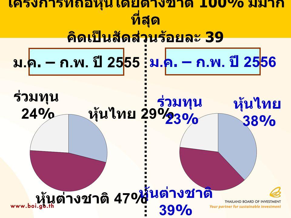 โครงการที่ถือหุ้นโดยต่างชาติ 100% มีมาก ที่สุด คิดเป็นสัดส่วนร้อยละ 39 ม.