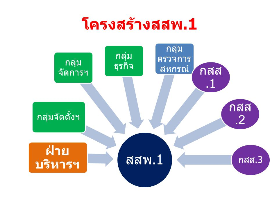 โครงสร้างสสพ.1 สสพ.1 ฝ่าย บริหารฯ กลุ่มจัดตั้งฯ กลุ่ม ตรวจการ สหกรณ์ กลุ่ม จัดการฯ กลุ่ม ธุรกิจ กสส.1 กสส.2 กสส.3