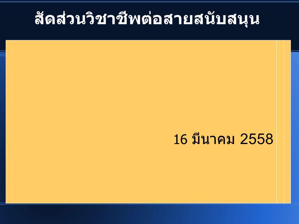 สัดส่วนวิชาชีพต่อสายสนับสนุน 16 มีนาคม 2558