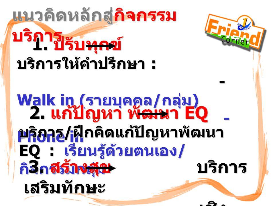 1. ปรับทุกข์ บริการให้คำปรึกษา : - Walk in (รายบุคคล/กลุ่ม) - Phone in แนวคิดหลักสู่กิจกรรม บริการ 2. แก้ปัญหา พัฒนา EQ บริการ/ฝึกคิดแก้ปัญหาพัฒนา EQ