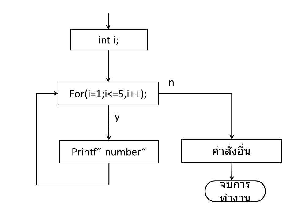 "Printf"" number"" For(i=1;i<=5,i++); คำสั่งอื่น จบการ ทำงาน int i; y n"