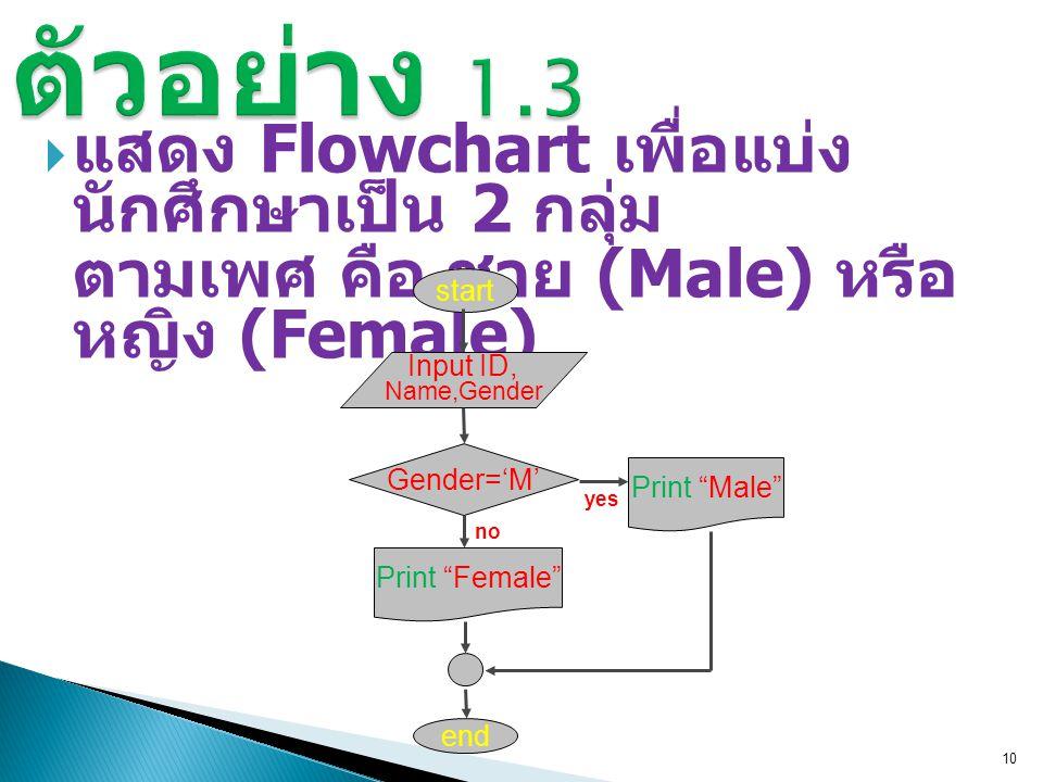 10 ตัวอย่าง 1.3  แสดง Flowchart เพื่อแบ่ง นักศึกษาเป็น 2 กลุ่ม ตามเพศ คือ ชาย (Male) หรือ หญิง (Female) start end Input ID, Name,Gender Gender='M' yes Print Male Print Female no