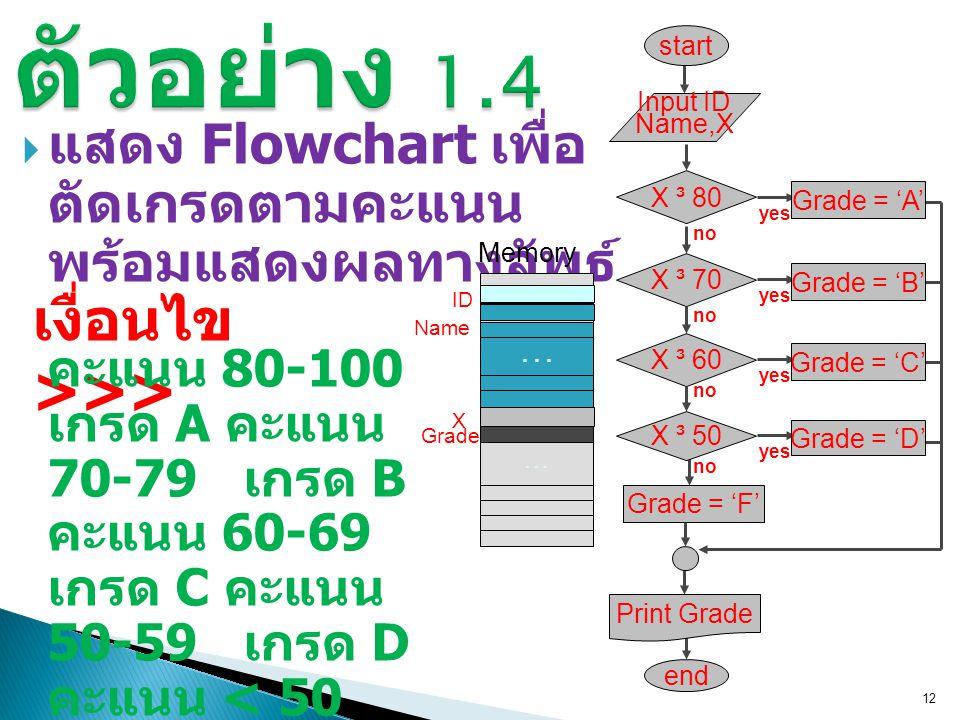  แสดง Flowchart เพื่อ ตัดเกรดตามคะแนน พร้อมแสดงผลทางลัพธ์ 12 เงื่อนไข >>> คะแนน 80-100 เกรด A คะแนน 70-79 เกรด B คะแนน 60-69 เกรด C คะแนน 50-59 เกรด D คะแนน < 50 เกรด F Grade = 'F' end Input ID Name,X Print Grade X ³ 80 yes Grade = 'A' no X ³ 70 yes Grade = 'B' no X ³ 60 yes Grade = 'C' no X ³ 50 yes Grade = 'D' no start … Memory … Grade X ID Name...