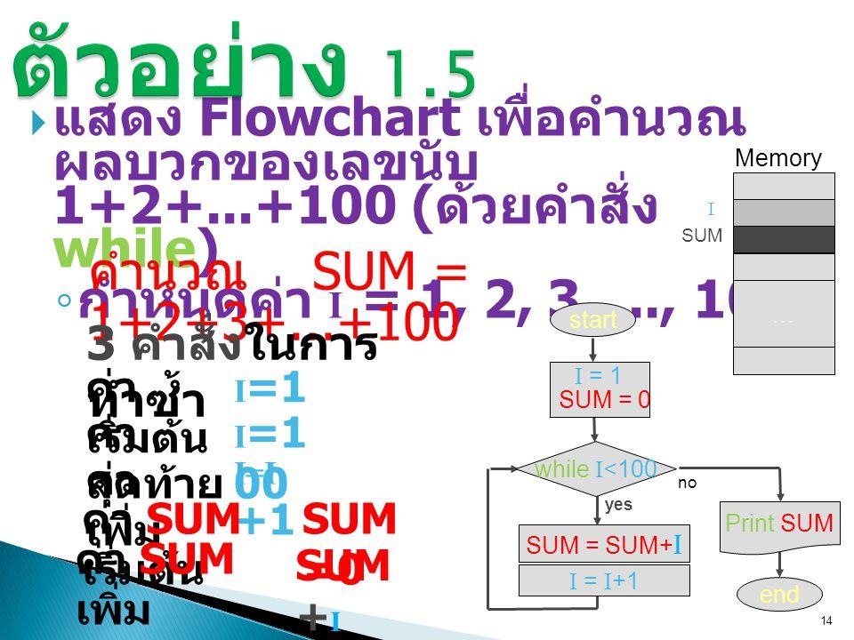  แสดง Flowchart เพื่อคำนวณ ผลบวกของเลขนับ 1+2+...+100 ( ด้วยคำสั่ง while) ◦ กำหนดค่า I = 1, 2, 3,..., 100 14 SUM = SUM+ I start end … Memory I SUM ค่า เริ่มต้น ค่า สุดท้าย ค่า เพิ่ม I =1 I =1 00 I=I +1 ค่า SUM เริ่มต้น ค่า SUM เพิ่ม SUM =0 SUM + I คำนวณ SUM = 1+2+3+...+100 3 คำสั่งในการ ทำซ้ำ yes while I <100 I = I +1 no Print SUM I = 1 SUM = 0