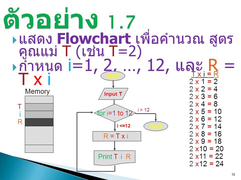  แสดง Flowchart เพื่อคำนวณ สูตร คูณแม่ T ( เช่น T=2)  กำหนด i=1, 2, …, 12, และ R = T x i 18 T x i = R 2 x 1 = 2 2 x 2 = 4 2 x 3 = 6 2 x 4 = 8 2 x 5 = 10 2 x 6 = 12 2 x 7 = 14 2 x 8 = 16 2 x 9 = 18 2 x10 = 20 2 x11 = 22 2 x12 = 24 R = T x iR = T x i i <=12 for i=1 to 12 start Print T, i, R i > 12 end … Memory T i R Input T