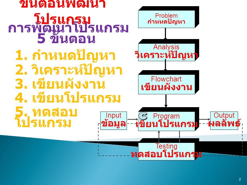 2 การพัฒนาโปรแกรม 5 ขั้นตอน 1. กำหนดปัญหา 2. วิเคราะห์ปัญหา 3. เขียนผังงาน 4. เขียนโปรแกรม 5. ทดสอบ โปรแกรม Output ผลลัพธ์ Output ผลลัพธ์ Problem กำหน
