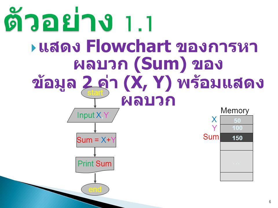  แสดง Flowchart ของการหา ผลบวก (Sum) ของ ข้อมูล 2 ค่า (X, Y) พร้อมแสดง ผลบวก 6 start Input X,YSum = X+Y Print Sum end … Memory X Y Sum 50 100 150