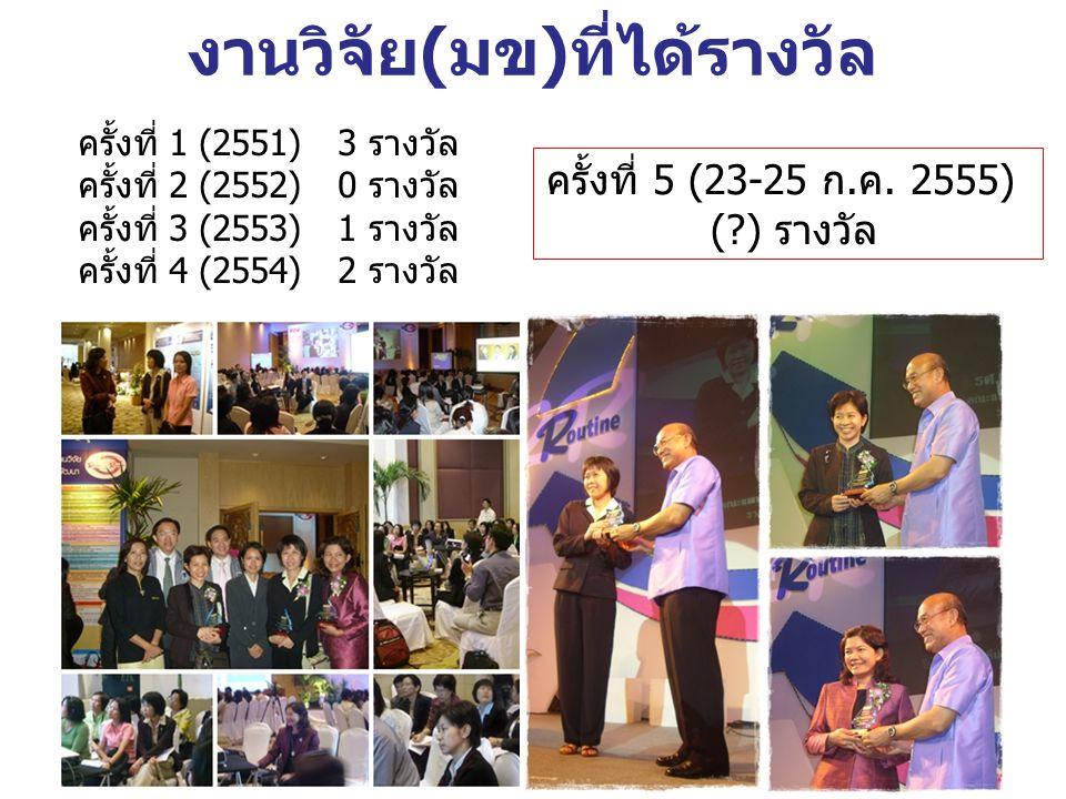 งานวิจัย(มข)ที่ได้รางวัล ครั้งที่ 1 (2551) 3 รางวัล ครั้งที่ 2 (2552) 0 รางวัล ครั้งที่ 3 (2553) 1 รางวัล ครั้งที่ 4 (2554) 2 รางวัล ครั้งที่ 5 (23-25