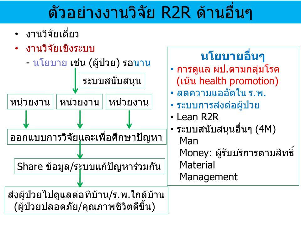 ตัวอย่างงานวิจัย R2R ด้านอื่นๆ งานวิจัยเดี่ยว งานวิจัยเชิงระบบ - นโยบาย เช่น (ผู้ป่วย) รอนาน ระบบสนับสนุน หน่วยงาน ออกแบบการวิจัยและเพื่อศึกษาปัญหา Sh