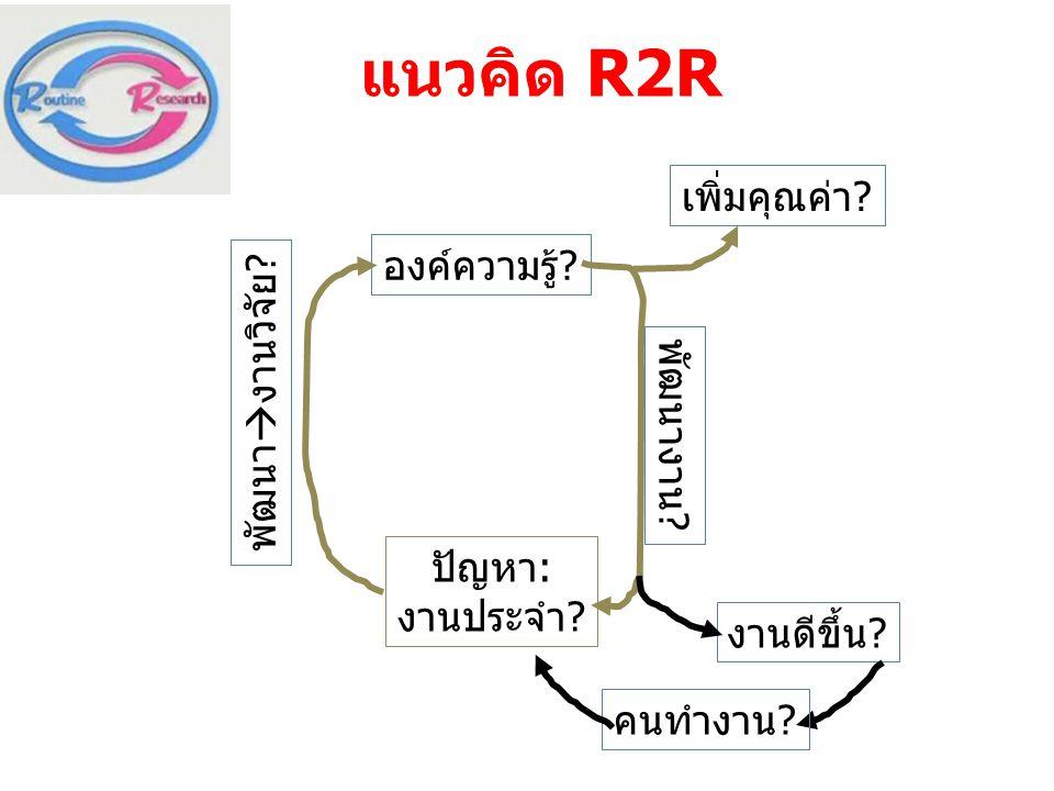 แนวคิด R2R ปัญหา: งานประจำ? พัฒนา  งานวิจัย? องค์ความรู้? พัฒนางาน? เพิ่มคุณค่า? งานดีขึ้น? คนทำงาน?