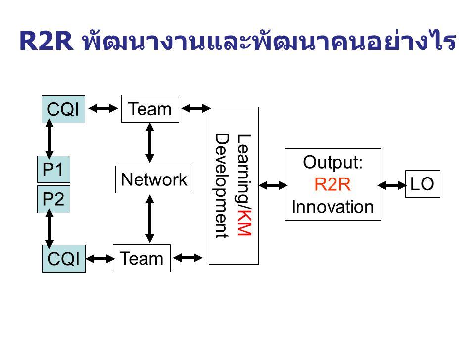 R2R คืออะไร เป็นเครื่องมือในการ พัฒนางาน/พัฒนาคน ลักษณะงานวิจัยที่เข้าข่าย R2R - การวิจัยที่ดำเนินการโดยผู้ปฏิบัติ ที่ต้องการพัฒนางานประจำ - โจทย์ของงานวิจัยได้มาจากปัญหา ในการทำงานประจำ - ผลของงานวิจัย เน้นที่ผู้รับบริการ - สามารถนำผลงานวิจัยไปใช้ ประโยชน์ในการพัฒนางานประจำ VDO1 คุณรู้จัก R2R หรือยัง R2R Newsletter ฉบับปฐมฤกษ์ http://r2r.hsri.or.th