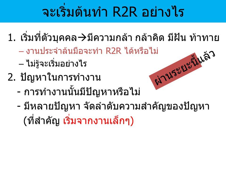 จะเริ่มต้นทำ R2R อย่างไร 1.เริ่มที่ตัวบุคคล  มีความกล้า กล้าคิด มีฝัน ท้าทาย – งานประจำล้นมือจะทำ R2R ได้หรือไม่ – ไม่รู้จะเริ่มอย่างไร 2.ปัญหาในการท