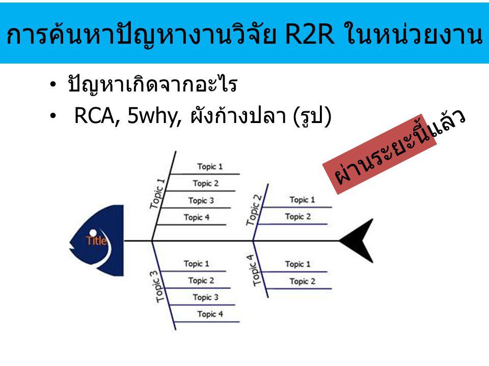 ตัวอย่างงานวิจัย R2R ด้านอื่นๆ งานวิจัยเดี่ยว งานวิจัยเชิงระบบ - นโยบาย เช่น (ผู้ป่วย) รอนาน ระบบสนับสนุน หน่วยงาน ออกแบบการวิจัยและเพื่อศึกษาปัญหา Share ข้อมูล/ระบบแก้ปัญหาร่วมกัน ส่งผู้ป่วยไปดูแลต่อที่บ้าน/ร.พ.ใกล้บ้าน (ผู้ป่วยปลอดภัย/คุณภาพชีวิตดีขึ้น) นโยบายอื่นๆ การดูแล ผป.ตามกลุ่มโรค (เน้น health promotion) ลดความแออัดใน ร.พ.