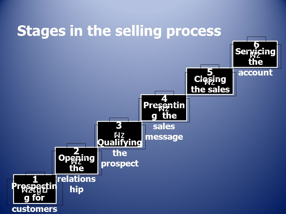 Stages in the selling process ผ z ญย ผzผz Prospectin g for customers ผzผz ผzผz 1 ผzผz ผzผz Opening the relations hip Qualifying the prospect Presentin