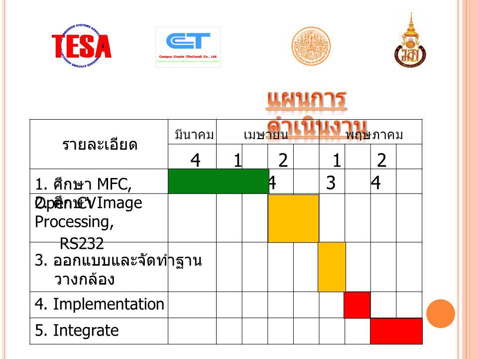 รายละเอียด มีนาคม เมษายนพฤษภาคม 1. ศึกษา MFC, Open CV 2.