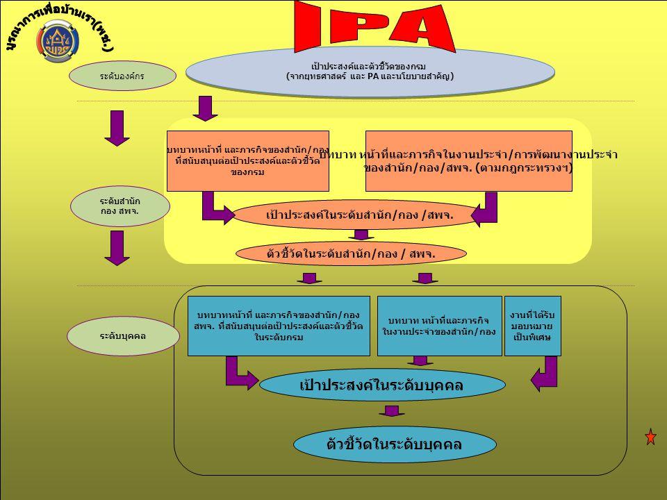 เป้าประสงค์และตัวชี้วัดของกรม (จากยุทธศาสตร์ และ PA และนโยบายสำคัญ) เป้าประสงค์และตัวชี้วัดของกรม (จากยุทธศาสตร์ และ PA และนโยบายสำคัญ) ระดับองค์กร ระดับสำนัก กอง สพจ.