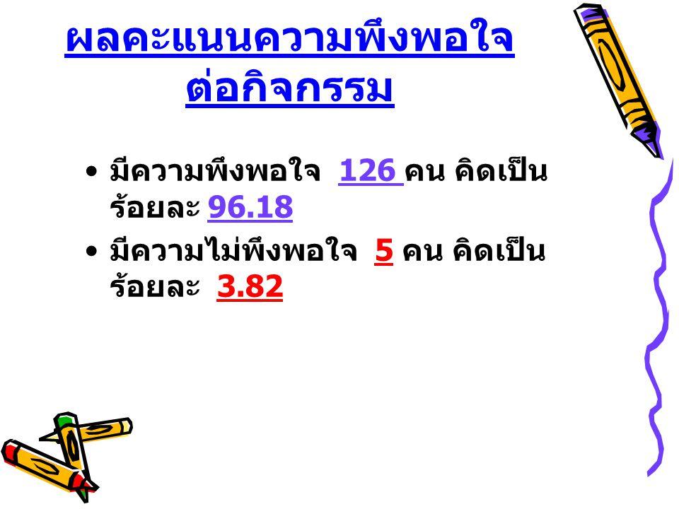ผลคะแนนความพึงพอใจ ต่อกิจกรรม มีความพึงพอใจ 126 คน คิดเป็น ร้อยละ 96.18 มีความไม่พึงพอใจ 5 คน คิดเป็น ร้อยละ 3.82
