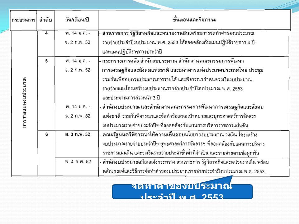 แผนการบริหาร ราชการแผ่นดิน แผนปฏิบัติราชการ 4 ปี แผนปฏิบัติราชการ ประจำปี 1 1 2 2 3 3