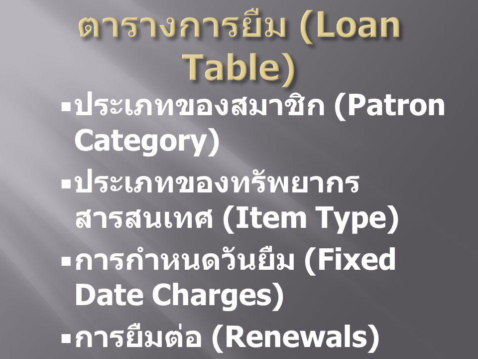  ประเภทของสมาชิก (Patron Category)  ประเภทของทรัพยากร สารสนเทศ (Item Type)  การกำหนดวันยืม (Fixed Date Charges)  การยืมต่อ (Renewals)