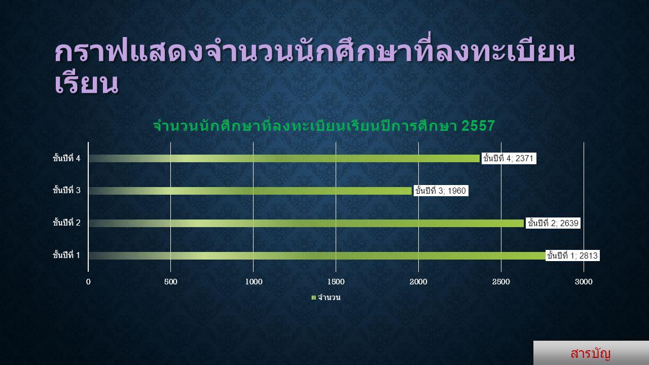 กราฟแสดงจำนวนนักศึกษาที่ลงทะเบียน เรียน สารบัญ