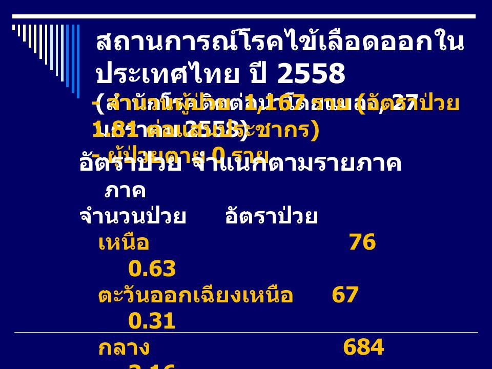 สถานการณ์โรคไข้เลือดออกใน ประเทศไทย ปี 2558 ( สำนักโรคติดต่อนำโดยแมลง, 27 มกราคม 2558) - จำนวนผู้ป่วย 1,167 ราย ( อัตราป่วย 1.81 ต่อแสนประชากร ) - ผู้ป่วยตาย 0 ราย อัตราป่วย จำแนกตามรายภาค ภาค จำนวนป่วย อัตราป่วย เหนือ 76 0.63 ตะวันออกเฉียงเหนือ 67 0.31 กลาง 684 3.16 ใต้ 340 3.74 รวมทั้งประเทศ 1,167 1.81