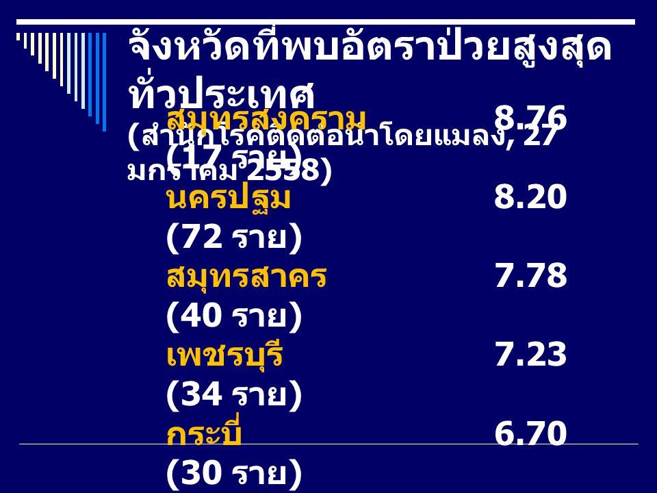 จังหวัดที่พบอัตราป่วยสูงสุด ทั่วประเทศ ( สำนักโรคติดต่อนำโดยแมลง, 27 มกราคม 2558) สมุทรสงคราม 8.76 (17 ราย ) นครปฐม 8.20 (72 ราย ) สมุทรสาคร 7.78 (40 ราย ) เพชรบุรี 7.23 (34 ราย ) กระบี่ 6.70 (30 ราย ) ปัตตานี 5.78 (39 ราย ) พัทลุง 5.62 (29 ราย ) นครศรีธรรมราช 4.75 (73 ราย ) ชุมพร 4.63 (23 ราย ) สงขลา 4.48 (62 ราย )