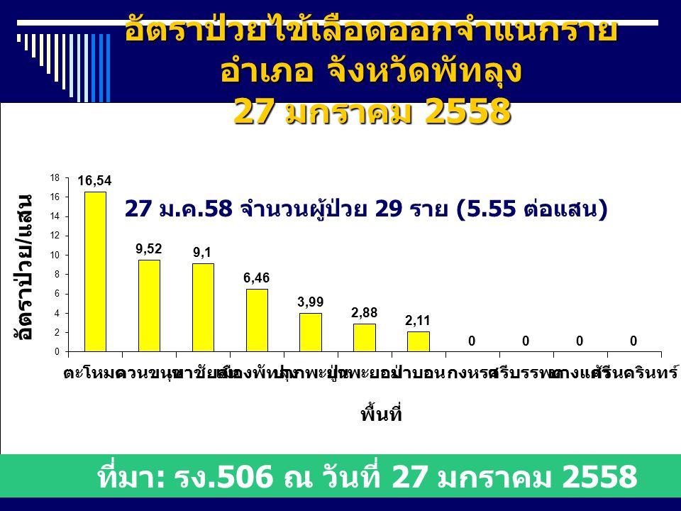 อัตราป่วยไข้เลือดออกจำแนกราย อำเภอ จังหวัดพัทลุง 27 มกราคม 2558 27 ม.