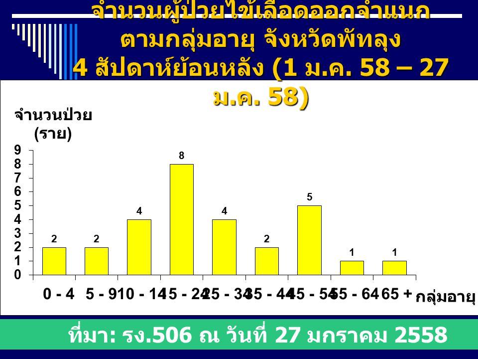 จำนวนผู้ป่วยไข้เลือดออกจำแนก ตามกลุ่มอายุ จังหวัดพัทลุง 4 สัปดาห์ย้อนหลัง (1 ม.