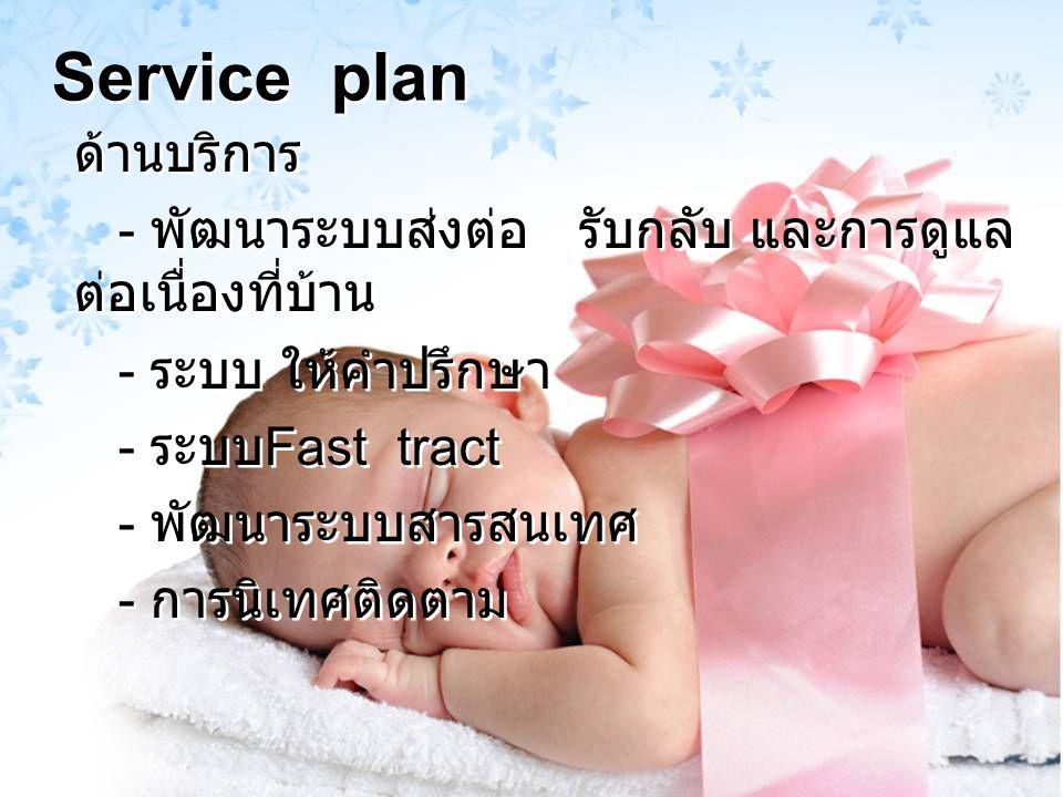 Service plan ด้านวิชาการ - จัดทำแนวทางการดูแลทารกป่วย - อบรมให้ความรู้ทั้งเครือข่าย โครงการช่วยฟื้นคีนชีพทารกแรกเกิด โครงการพัฒนาสมรรถนะบุคลากรในการ ดูแลทารกแรก เกิดปกติและมีภาวะวิกฤติ โครงการฝากครรภ์คุณภาพ โครงการ U / S screening - On the job training (NICU / LR) ด้านวิชาการ - จัดทำแนวทางการดูแลทารกป่วย - อบรมให้ความรู้ทั้งเครือข่าย โครงการช่วยฟื้นคีนชีพทารกแรกเกิด โครงการพัฒนาสมรรถนะบุคลากรในการ ดูแลทารกแรก เกิดปกติและมีภาวะวิกฤติ โครงการฝากครรภ์คุณภาพ โครงการ U / S screening - On the job training (NICU / LR)