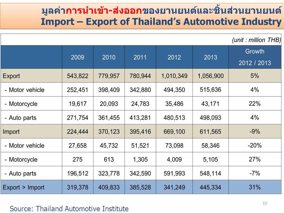 10 มูลค่าการนำเข้า-ส่งออกของยานยนต์และชิ้นส่วนยานยนต์ Import – Export of Thailand's Automotive Industry มูลค่าการนำเข้า-ส่งออกของยานยนต์และชิ้นส่วนยาน